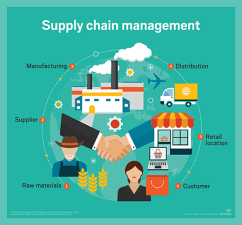 Sumber : https://blogs.sap.com/2019/05/27/best-supply-chain-management-softwares-and-features/