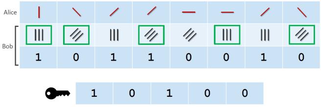 BB84 Protocol key generation