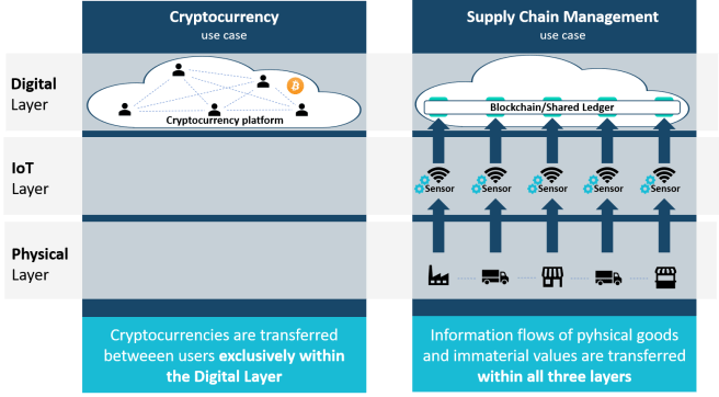 Blockchain use cases Cryptocurrency and Supply Chain Management illustratet above Digital, IoT and Physical Layer