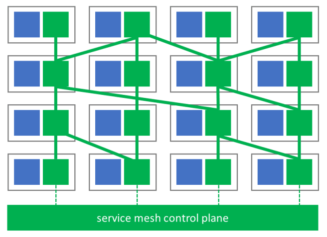 Figure 2: Service mesh (green) with control and data plane. Every service (blue) has a sidecar service mesh instance