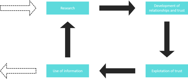 Social Engineering Cycle, Attack, Manipulation