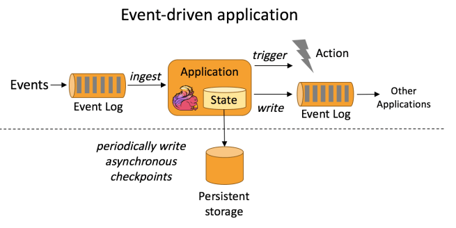 Architecture of an event-driven application.