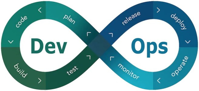 Getting Started with DevOps cover image