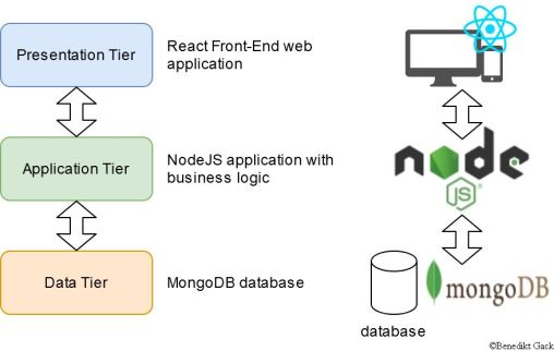 Example of a Three Tier architecture for the web applications