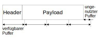 Senden großer Daten durch Stück-weises einlesen in den Puffer