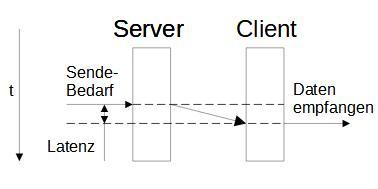 Server-Mitteilung mit bidirektionaler Datenübertragung.