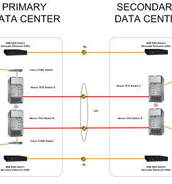 secondary data center where have i been data center wiring diagram [ 1635 x 749 Pixel ]