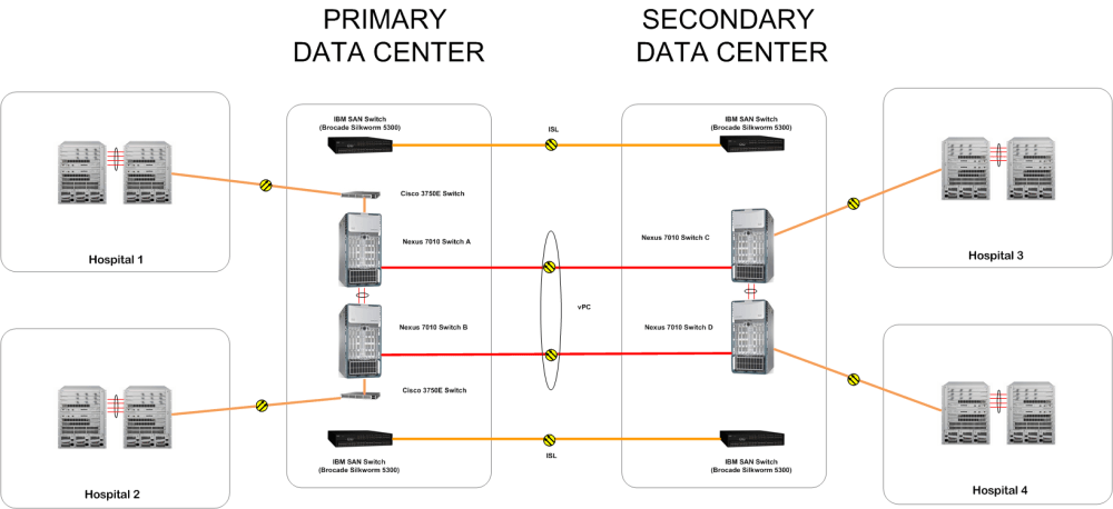 medium resolution of secondary data center where have i been data center wiring diagram