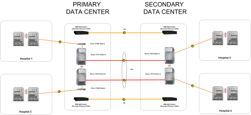 small resolution of secondary data center where have i been data center wiring diagram