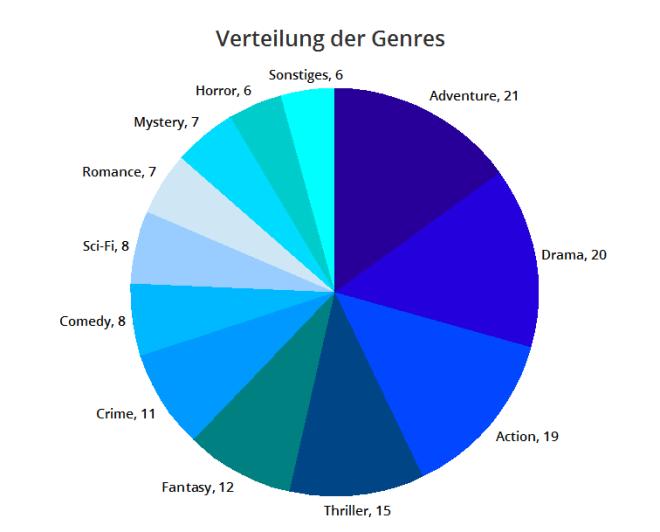 Kinostatistik 2013 - Genres