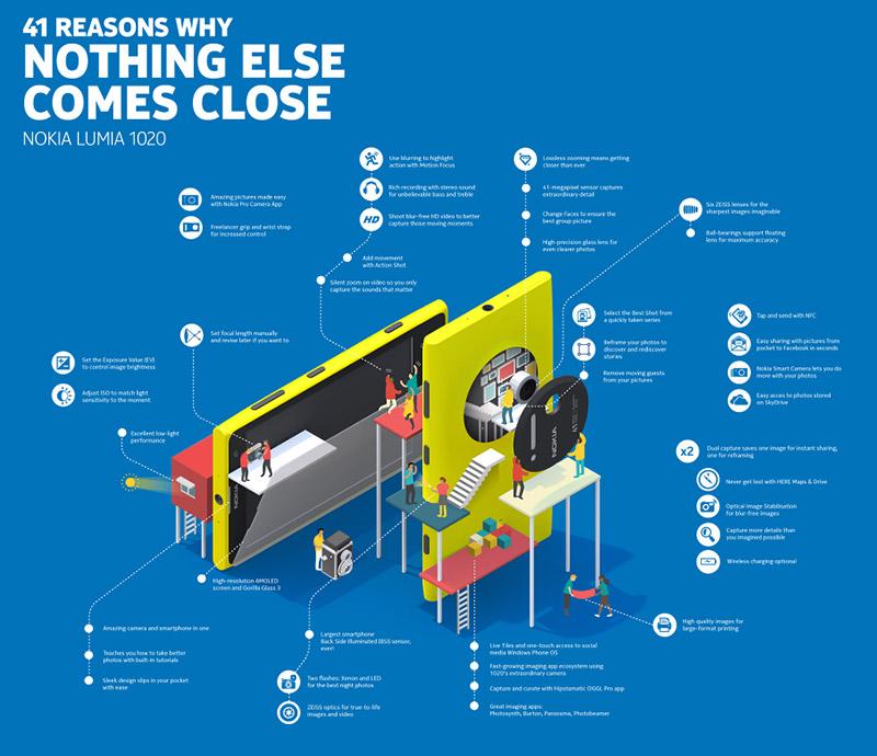Lumia 1020 infografika