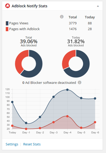 adblocks_notify_stats