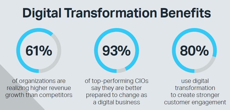 Digital Transformation By The Numbers Micro Focus Blog