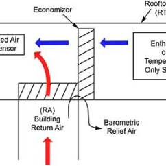 Smoke Damper Wiring Diagram Simplicity Landlord What Is An Economizer – Aka Mixing Box? Economizers Class 101! | Micrometl Corporation's Blog
