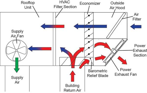 what is a hvac power exhaust