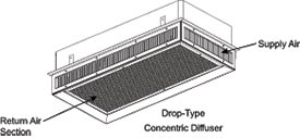 What Is A HVAC Concentric Airflow Diffuser System