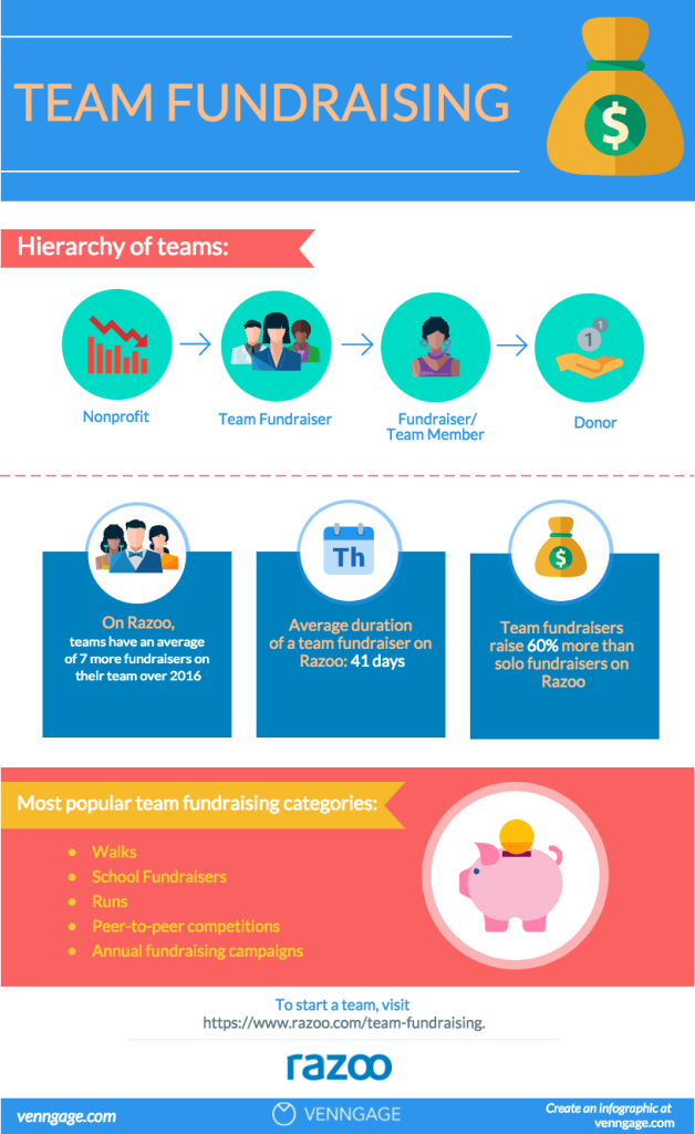 Venngage and Mightycause infographic on team fundraising success