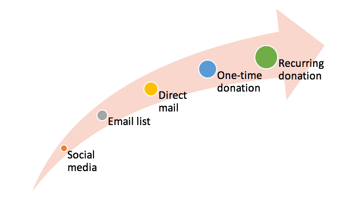 Graphic of nonprofit integrated marketing pipeline