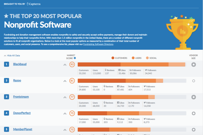 Capterra Top 20 Most Popular Nonprofit Fundraising Software