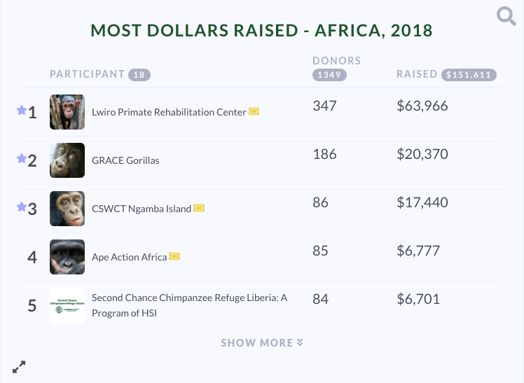Giving Day for Apes' Africa leaderboard