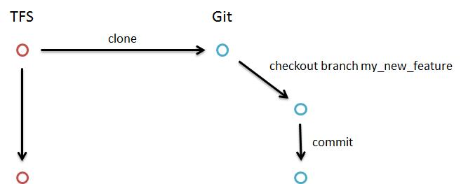 Git productive in TFS — Mikael Lundin Weblog