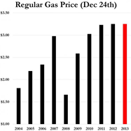 Régulière du prix du gaz le 24 décembre