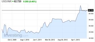 USD EUR Graphique