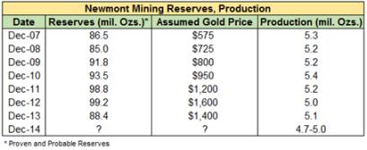 Newmont Mining Char