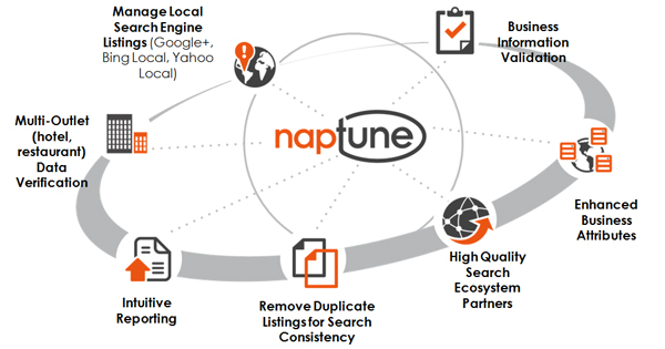 » Milestone Launches NAPtune™ Local Listings Management