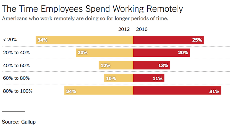 Graph – The Time Employees Spend Working Remotely