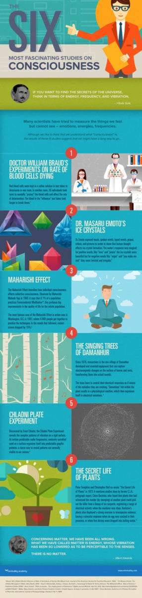 Consciousness Experiments Infographic