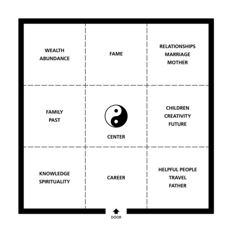 Feng Shui Bagua Map Living Room