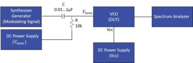 Wide Modulation Bandwidth Measurements