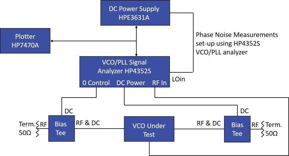 VCO Test Methods