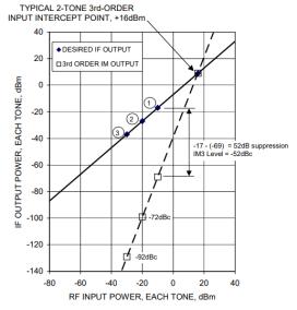 Mixers: Measuring Performance