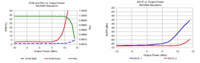 UMTS (WCDMA) Performance vs. Output Power (TAMP-242GLN+)