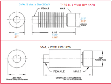 Mini-Circuits 2 and 5W Attenuators Display Tight Tolerance in the Broad DC to 18 GHz Band