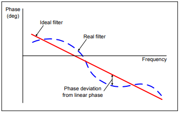 Band-pass Filters with Linear Phase Response