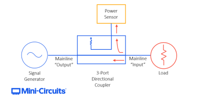 Directional Couplers: Their Operation and Application