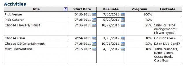 Type your tasks their start and end dates progress into the activities also bride gantt chart rh blog minitab