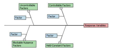 cause and effect diagram six sigma wiring for car audio capacitor five types of fishbone diagrams design experiments or c e