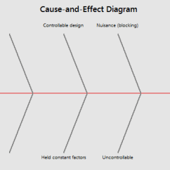 Cause And Effect Diagram Six Sigma Electrical Sub Panel Wiring Creating A Fishbone In Minitab As We Work Through This Can Always Click Ok To See Our Progress So Far Have