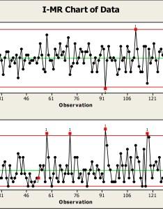 mr chart also control charts subgroup size matters rh blog minitab