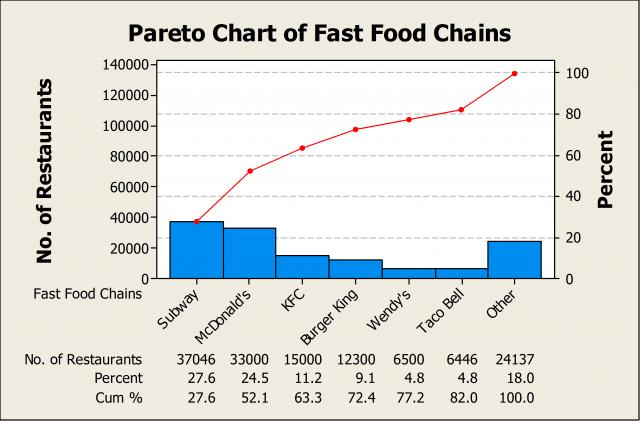 Pareto charting fast food do you want fries with that also using  chart and identifying the vital few rh blog minitab
