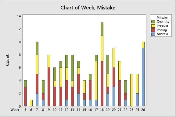 The stacked bar chart above displays changes in number of errors and error types according to week time trends notice that last three also analyzing qualitative data part pareto pie charts rh blog minitab