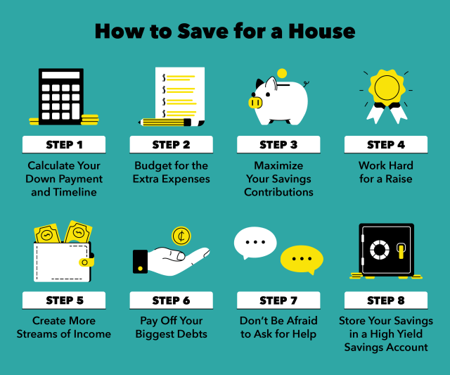 How to Save for a House in 22 Steps