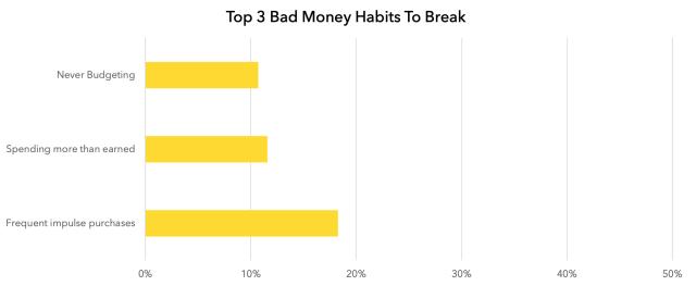 Top 3 Bad Money Habits to Break