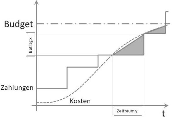 Kostenbasisplan