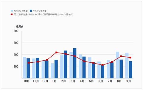 でんき家計簿の比較グラフ