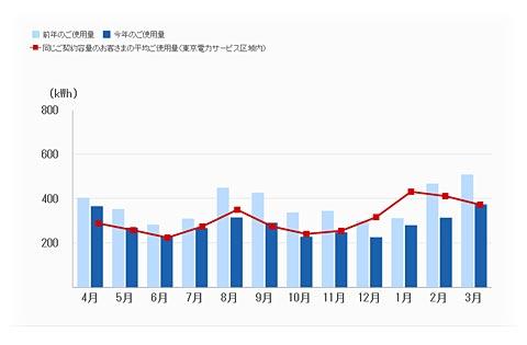 今月までの電気使用量のグラフ